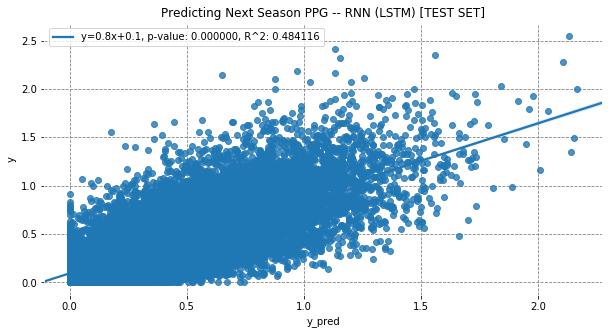 lstm-scatter-test.png